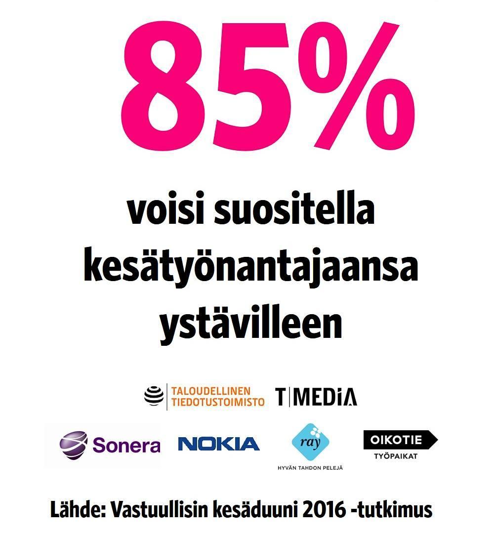Hyvä kesätyö kuuluu kauas - 85% vastuullisissa kesätyöpaikoissa työskennelleistä suosittelisi työnantajaansa ystävilleen! #VKD16 #VKD17 #kesätyö #kesäduuni #työntekijälähettilyys  #työntekijälähettiläs #kesätyökokemus #vastuullinenkesäduuni #vastuullisinkesäduuni